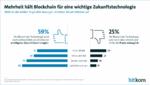Blockchain Bitkom-Umfrage