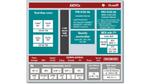 Leistungsniveau einer MPU, Design-Einfachheit einer MCU
