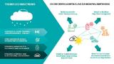 Treiber der Entwicklung von der zentralen Cloud zum dezentralen Edge