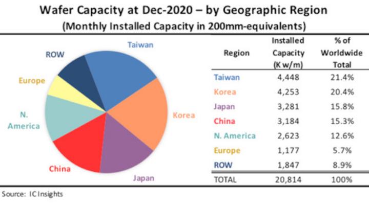 Die weltweit installierte Wafer-Kapazität (200-mm-Äquivalente) nach Regionen (Stand: Dezember 2020).