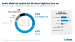 Breite Mehrheit will den digitalen Euro