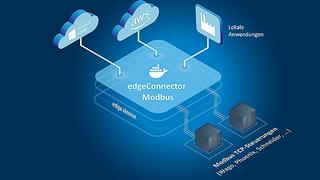 edgeConnector Modbus von Softing