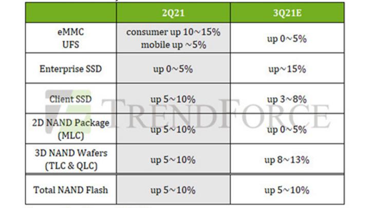 Die Preissteigerungen in verschiedenen Sektoren von NAND-Flash-Produkten wie sie Trendforce für das dritte Quartal prognostiziert.