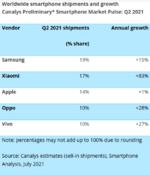 Smartphonemarkt Q2 2021