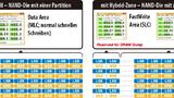 Partitionierung von NAND-Chips