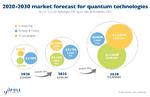 Der Markt für Quantentechnologien wird in dieser Dekade von 340 Mio. Dollar auf voraussichtlich 2,9 Mrd. Dollar steigen.