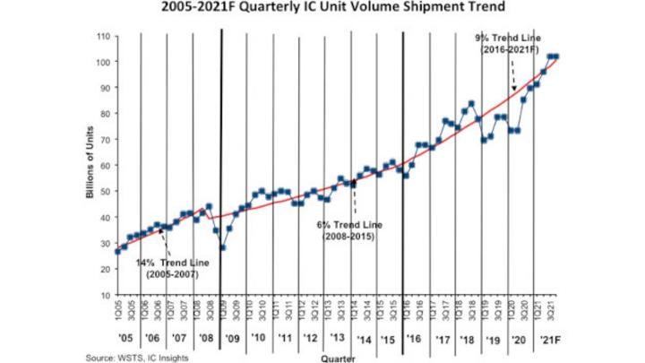 Die ausgelieferten ICs in Stückzahlen pro Quartal gegenüber dem Trend zwischen 2005 und 2021.