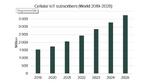 IoT-Geräteanbindungen via Mobilfunk wachsen um 12 Prozent