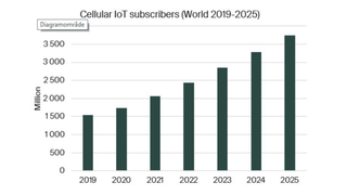 Der weltweite Zuwachs an zellularen IoT-Anbindungen bis 2025.