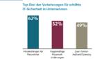 Nevis Sicherheitsbarometer: Informationsdefizite bei deutschen IT-Entscheidern
