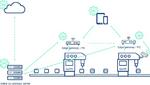 Digitalisierung Industrie 4.0 IIoT Datenbank Cloud NoSQL