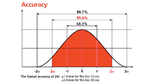 Die Messgenauigkeit wird mit einer statistischen Sicherheit von 95,4% spezifiziert (entsprechend ISO1938-2015). Das ist gleichbedeutend mit +x 2o also zweimal die Standardabweichung
