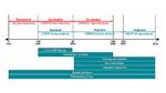 Eine Übersicht der Methoden, mit denen sich leitungsgebundene (conducted) und abgestrahlte (radiated) Störungen eindämmen lassen