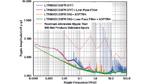 Ausgangsrauschspektrum des Abwärtswandlermoduls LTM8063