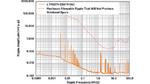 Ausgangsrauschspektrum des Abwärtswandlermoduls LTM8074
