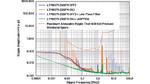 Ausgangsrauschspektrum der 3,3-V-Versorgungsspannung (VDDA_3P3) des Transceiver-ICs ADRV9009