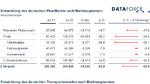 Privatfahrzeuge in Deutschland am stärksten betroffen