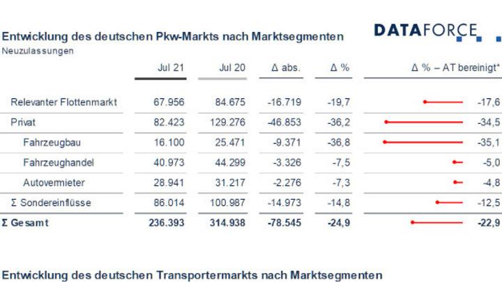 Im deutschen Pkw-Markt trifft der Halbleitermangel Fahrzeugbau und Privatmarkt am stärksten