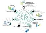 Vorteile und Nutzwert der REIF-Plattform für verschiedene Glieder der Lebensmittel-Wertschöpfungskette