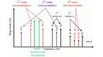 Intermodulationen der Grundschwingungen fa und fb