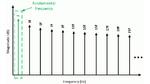 Frequenzspektrum einer idealen Rechteckwelle