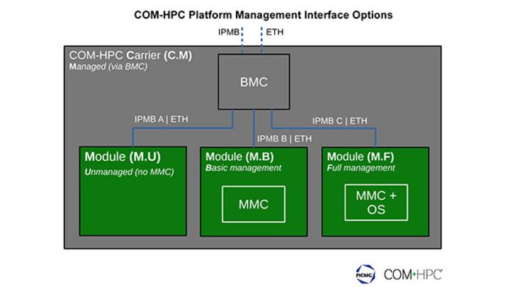 COM-HPC-PMI