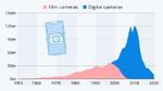 93% Rückgang durch Smartphones