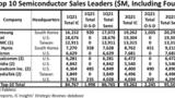 Die Top-Ten-Halbleiterhersteller im zweiten Quartal 2021.