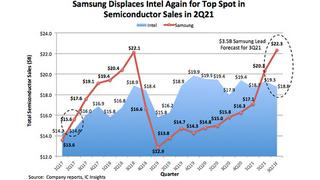 Samsung hat Intel im zweiten Quartal wieder von Platz 1 unter den größten Halbleiterherstellern verdrängt.