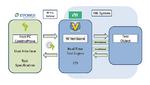 ContinoProva bündelt die Testtools indem es dem Testingenieur eine zentrale Bedienoberfäche zum Steuern des HiL-Testsystems bietet und mit der HiL-Software kommuniziert – hier zum Beispiel mit NI VeriStand