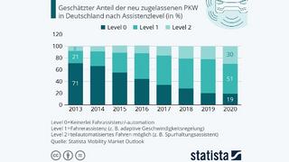 Der Anteil der Personenkraftwagen in Deutschland, die der Fahrer alleine und ohne Unterstützung durch Assistenzsysteme fahren kann, ist in den vergangenen Jahren immer kleiner geworden.