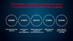 Leitfaden zu Einsatz & Norm eines 1 W isolierten DC/DC-Wandlers