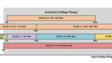 Abbildung 2: Industrieller Spannungsbereich im Vergleich zu den Wandlertypen.