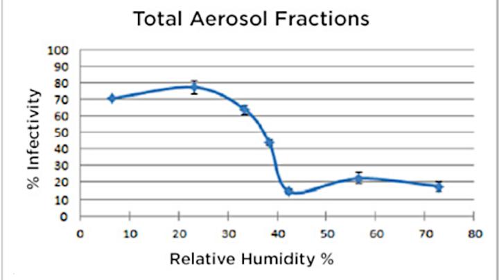 Grafische Darstellung des Zusammenhangs zwischen niedriger relativer Luftfeuchtigkeit und erhöhter Infektiosität von aerosolierten Viren