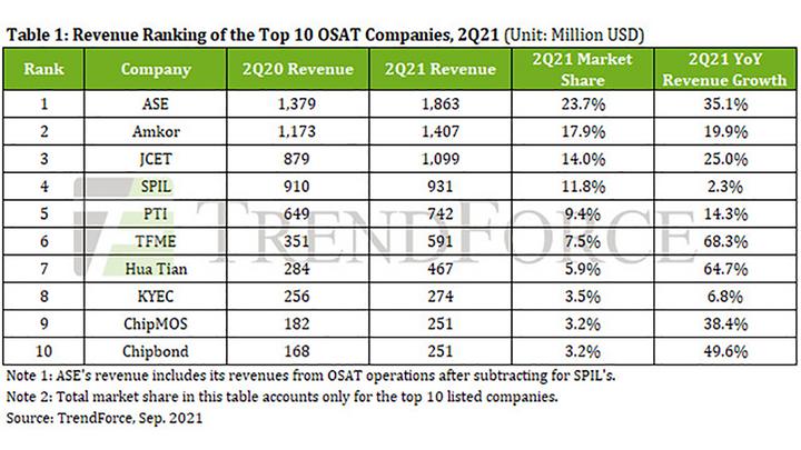 Der Umsatz der führenden zehn OSATs im zweiten Quartal 2021 in Millionen Dollar.