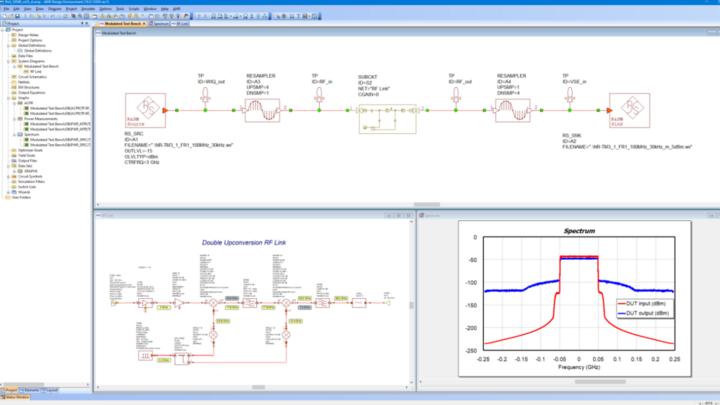Ansicht aus dem Cadence VSS mit R&S-Plug-in. Oben links und rechts sind Signalquelle und Signalsenke eingefügt. Das Analyse-Plug-in ist unten rechts zu sehen.