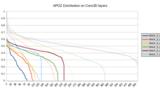 APoZ-Verteilung