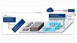 Die TCU ermöglicht Konnektivität zwischen den internen Komponenten des Fahrzeugs und der Außenwelt