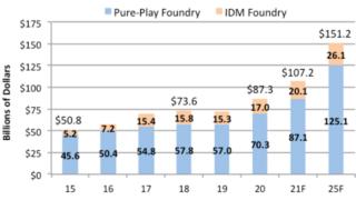 Die Umsatzentwicklung der Foundries zwischen 2015 und 2015.