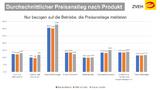 ZVEH Herbst-Konjunktur-Umfrage 2021