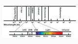 Im elektromagnetischen Spektrum liegt die UV-Strahlung knapp unterhalb des sichtbaren Lichts bei einer Wellenlänge zwischen 100 und 400 nm und wird in die drei Typen A, B und C eingeteilt