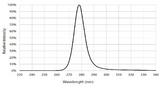 UV-C-LEDs bieten Emissionsspitzen im Bereich von 100 bis 280 nm. Für die Deaktivierung von SARS-CoV-2 liegt der ideale Wert zwischen 250 und 280 nm