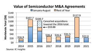Der Wert der Merger&Acquisitions in der Halbleiterindustrie zwischen 2014 und 2021.