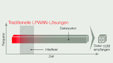 Traditionelles LPWAN-Funkprotokoll