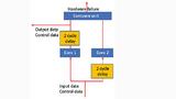 Lockstep-Prinzip: Durch die Parallelschaltung lässt sich Redundanz erzielen, um Fehler in einem der Prozessorkerne zu detektieren