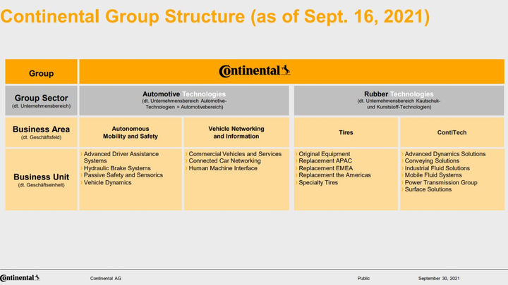 Continental Group Structure (as of January 1, 2022)