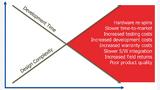 Mit steigender Komplexität der Schaltungen wächst auch das Risiko, dass Fehler im Schaltplanentwurf nicht schnell erkannt werden