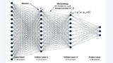 Neuronales Netz mit einem Input- und Output-Layer und zwei Hidden-Layern.