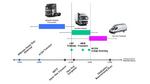 Generator-elektrischer Antrieb für 12-Tonnen-Lkw