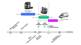 Die relative positive Beschleunigung als ein Maßstab zur Bewertung von Lkw-Fahrprofilen.
